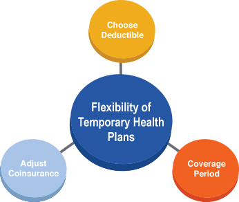 temporary-health-insurance-plans
